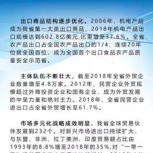 权威发布丨新中国成立70周年山东外经贸发展成就